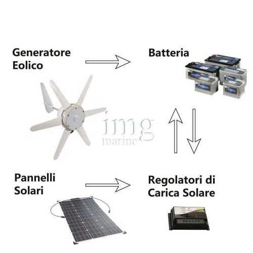 Generatore eolico 90W esempio